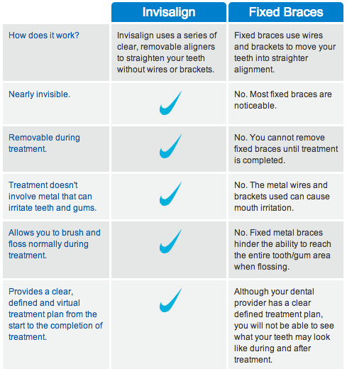 invisalign comparison table